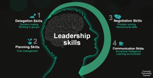Leadership skills(4)